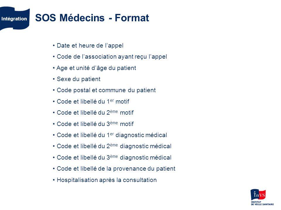 SOS Médecins - Format Date et heure de l'appel