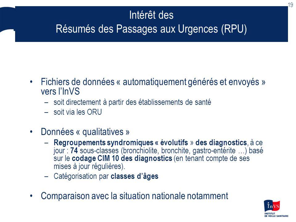 Résumés des Passages aux Urgences (RPU)