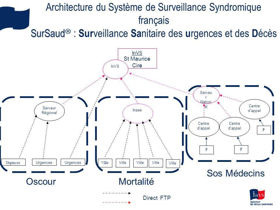 Architecture du Système de Surveillance Syndromique français SurSaud : Surveillance Sanitaire des urgences et des Décès