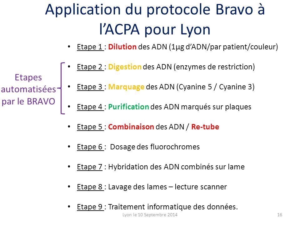 Application du protocole Bravo à l'ACPA pour Lyon