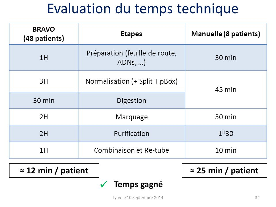 Evaluation du temps technique