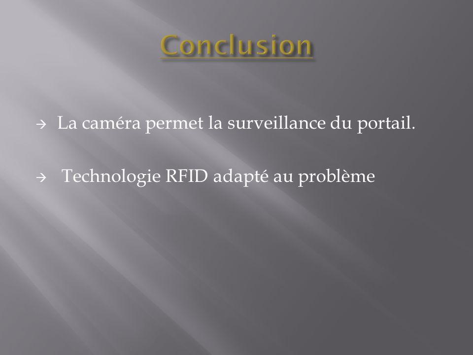 Conclusion La caméra permet la surveillance du portail.