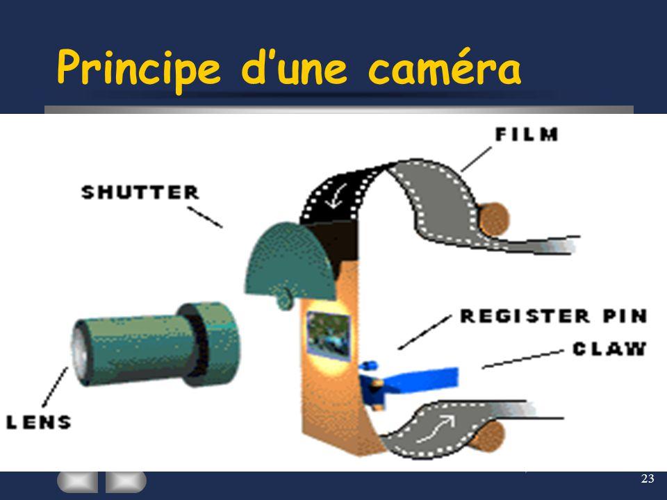 Principe d'une caméra