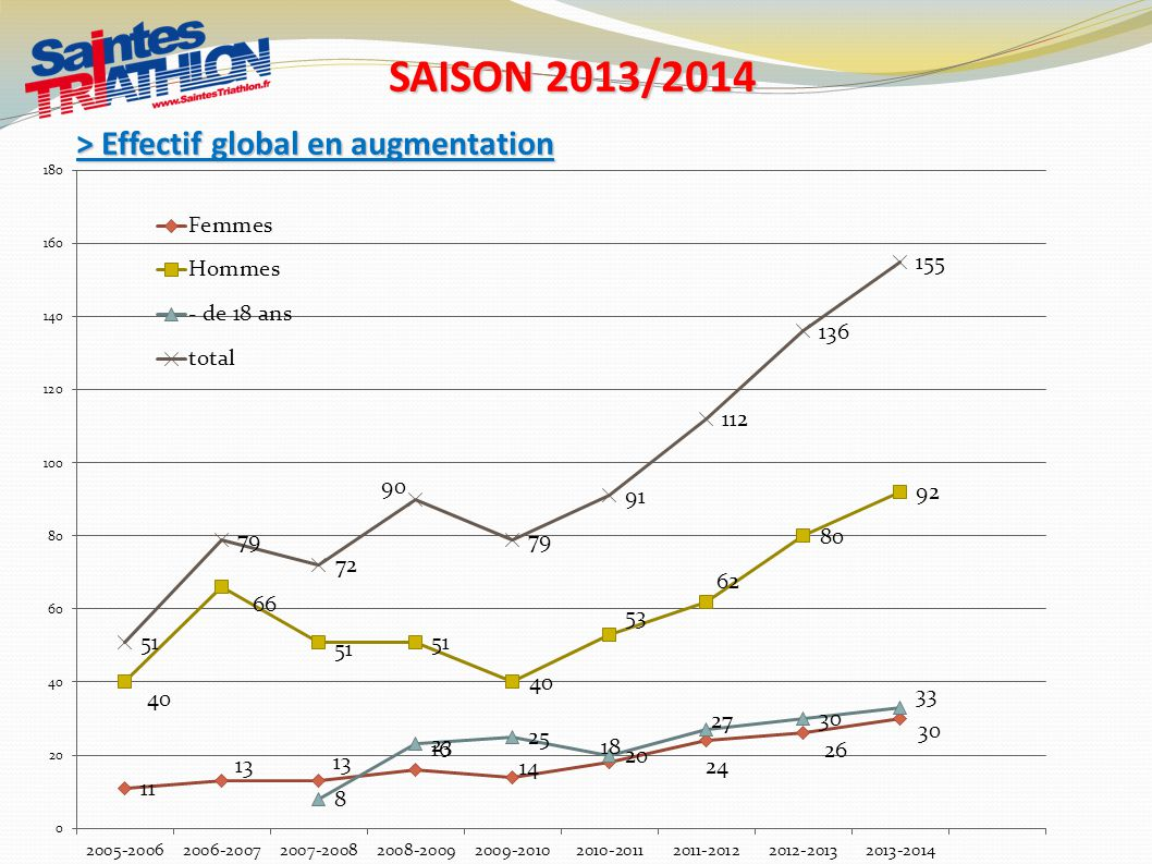 SAISON 2013/2014 > Effectif global en augmentation