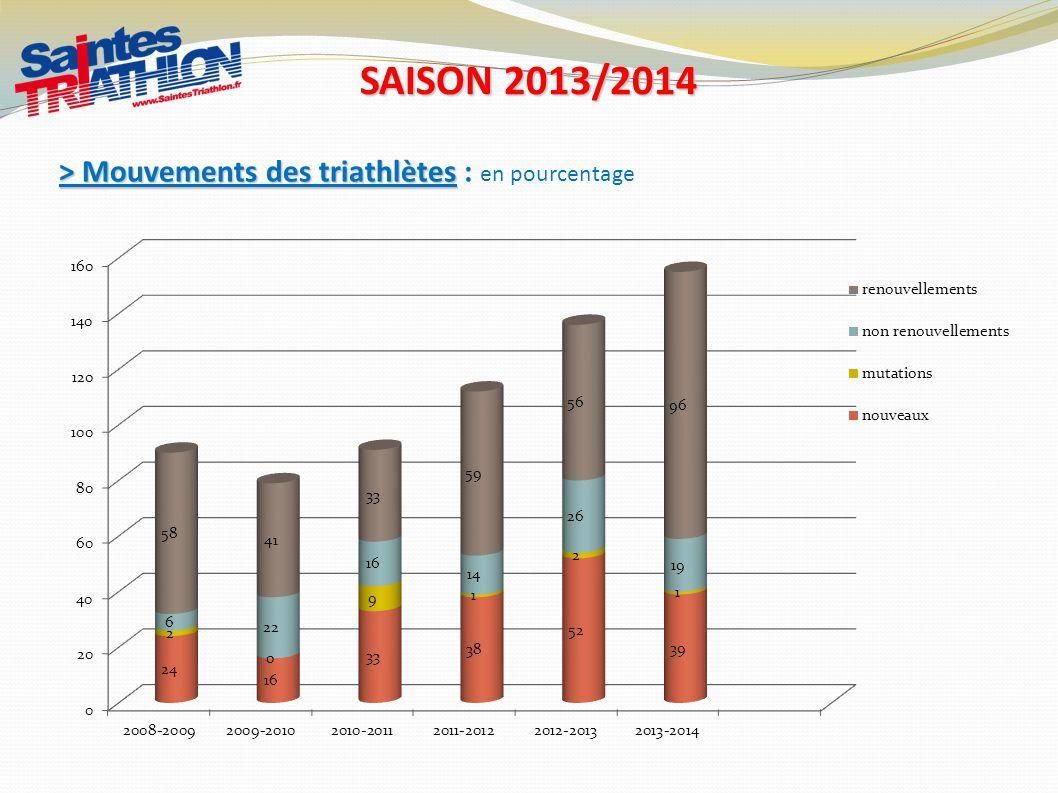 SAISON 2013/2014 > Mouvements des triathlètes : en pourcentage