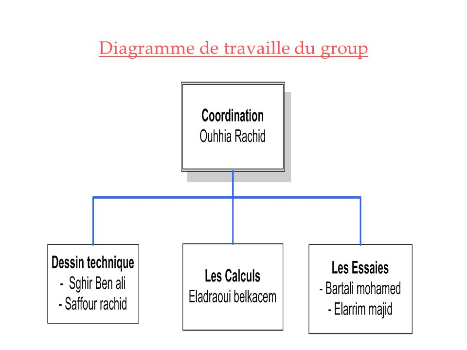 Diagramme de travaille du group