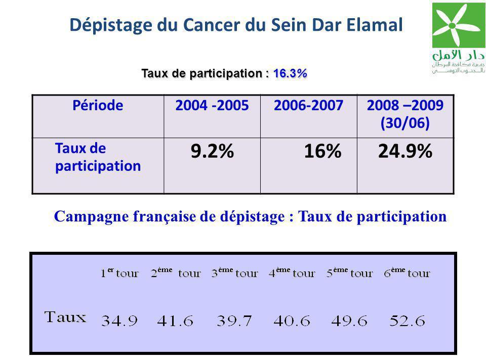 Dépistage du Cancer du Sein Dar Elamal