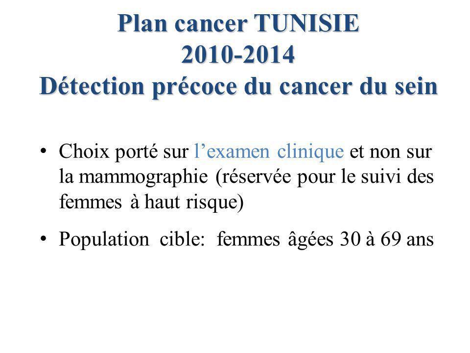 Détection précoce du cancer du sein
