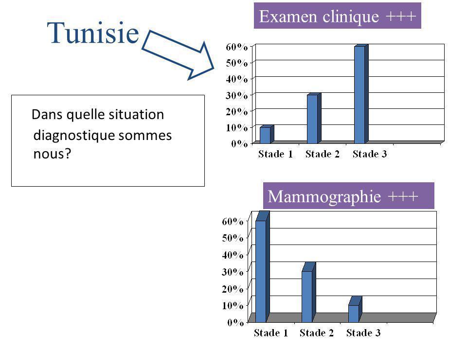 Tunisie Dans quelle situation diagnostique sommes nous