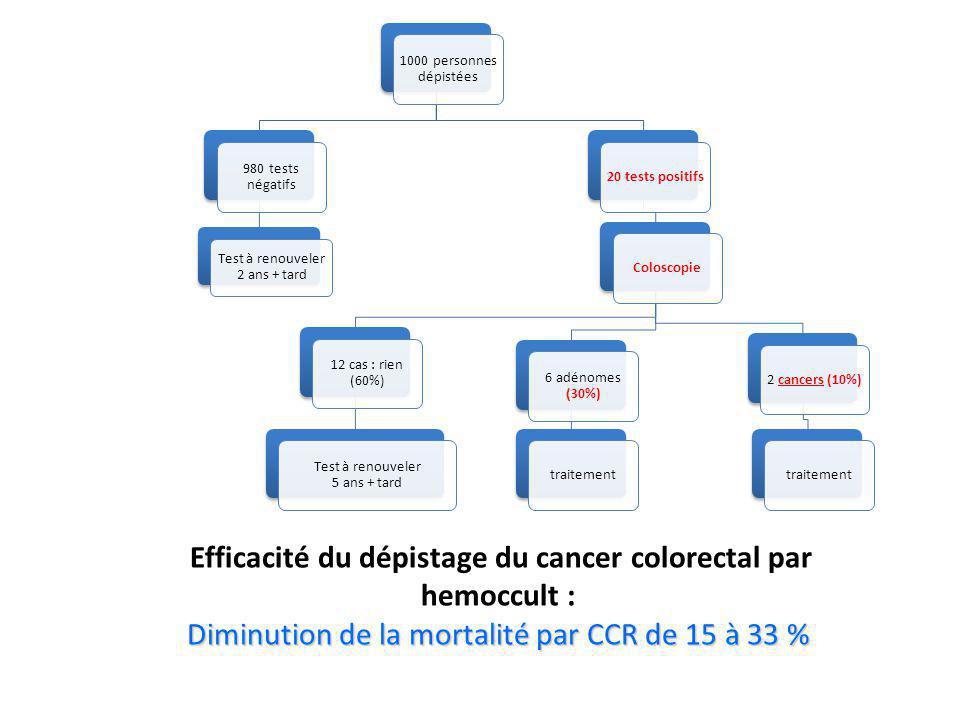 Diminution de la mortalité par CCR de 15 à 33 %