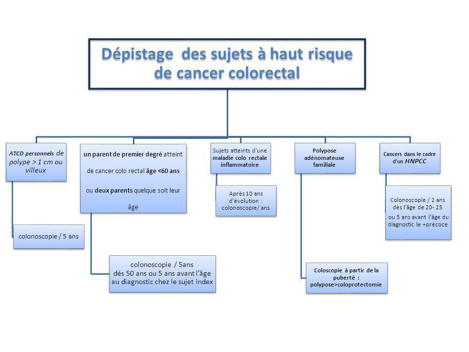 Dépistage des sujets à haut risque de cancer colorectal