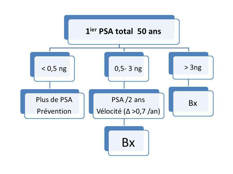 1ier PSA total 50 ans < 0,5 ng Plus de PSA Prévention 0,5- 3 ng