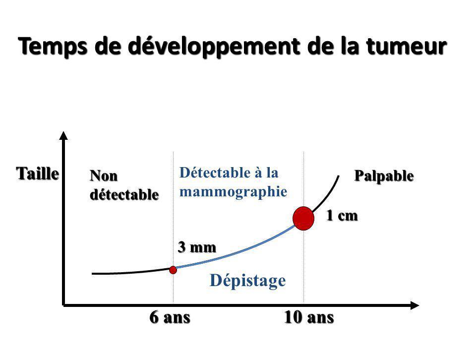 Temps de développement de la tumeur