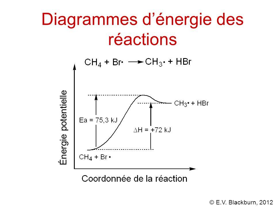 Diagrammes d'énergie des réactions