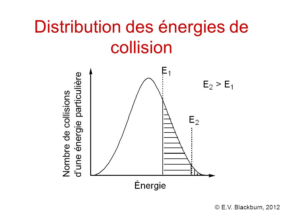 Distribution des énergies de collision