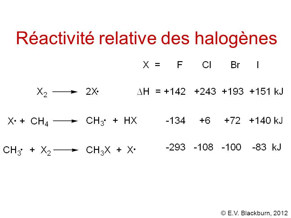 Réactivité relative des halogènes