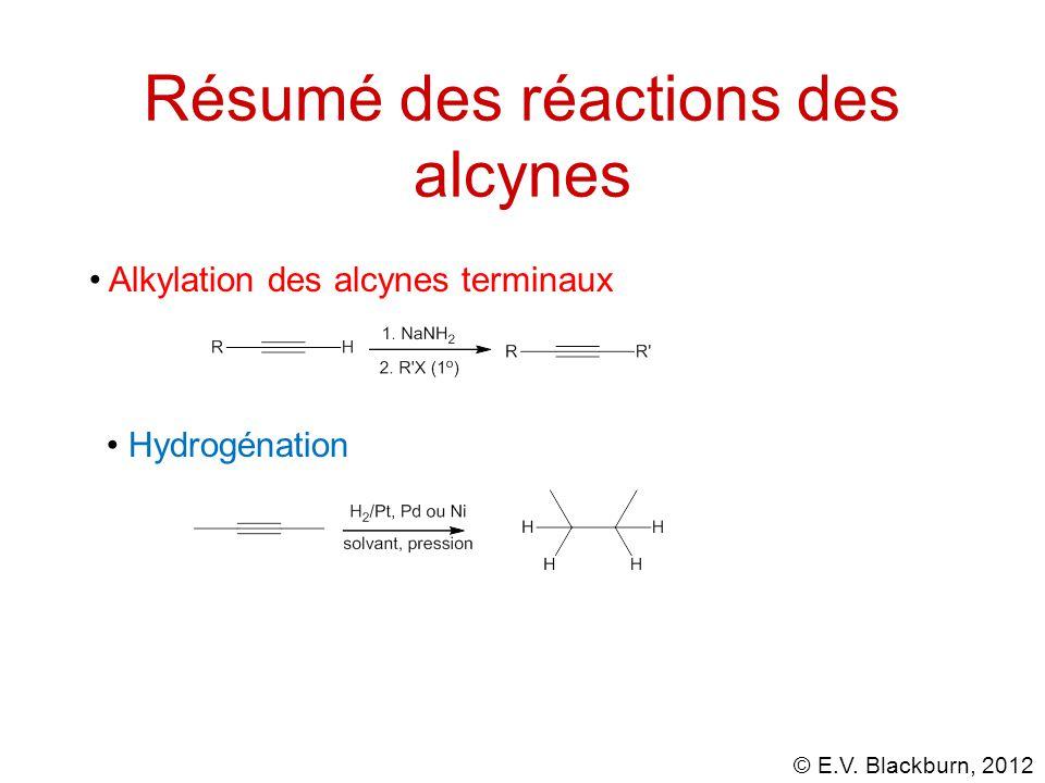 Résumé des réactions des alcynes