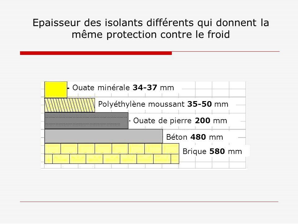 Epaisseur des isolants différents qui donnent la même protection contre le froid