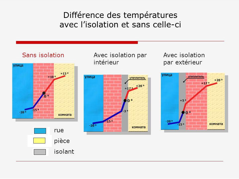 Différence des températures avec l'isolation et sans celle-ci