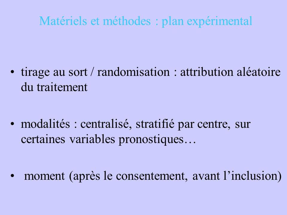Matériels et méthodes : plan expérimental