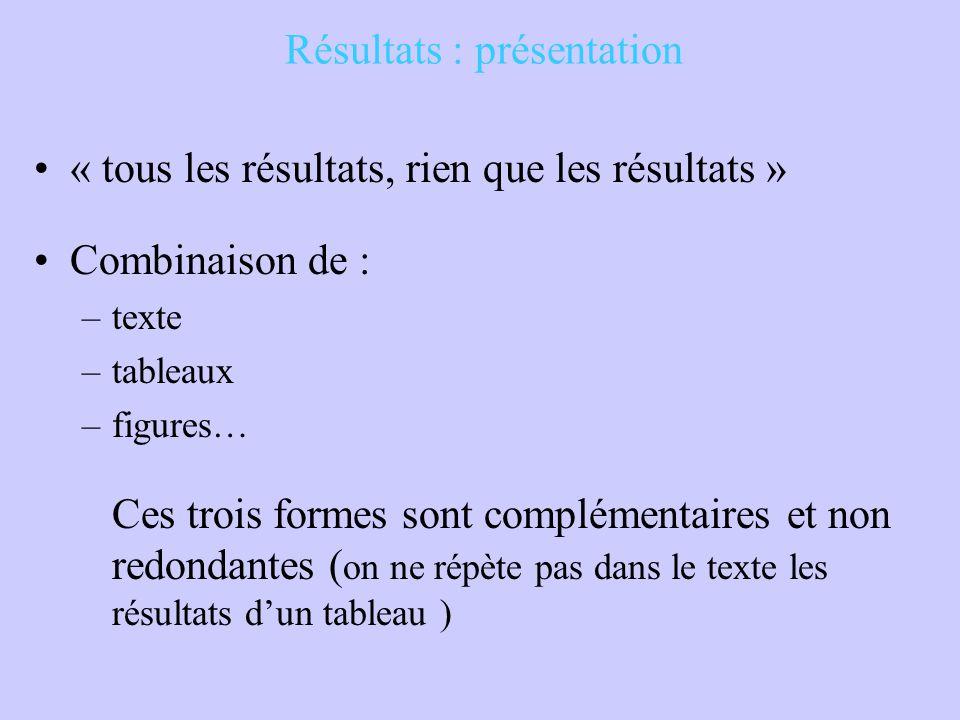 Résultats : présentation