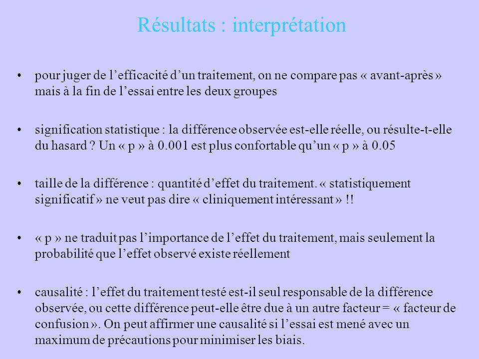 Résultats : interprétation