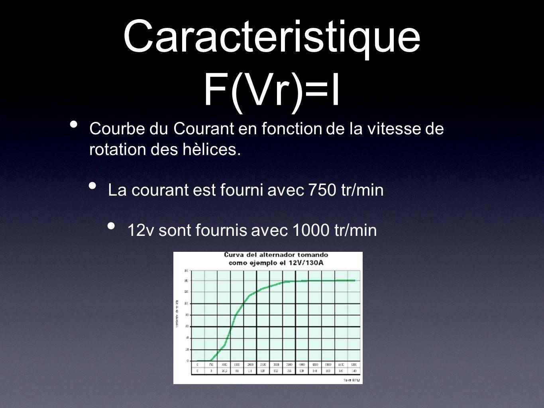 Caracteristique F(Vr)=I
