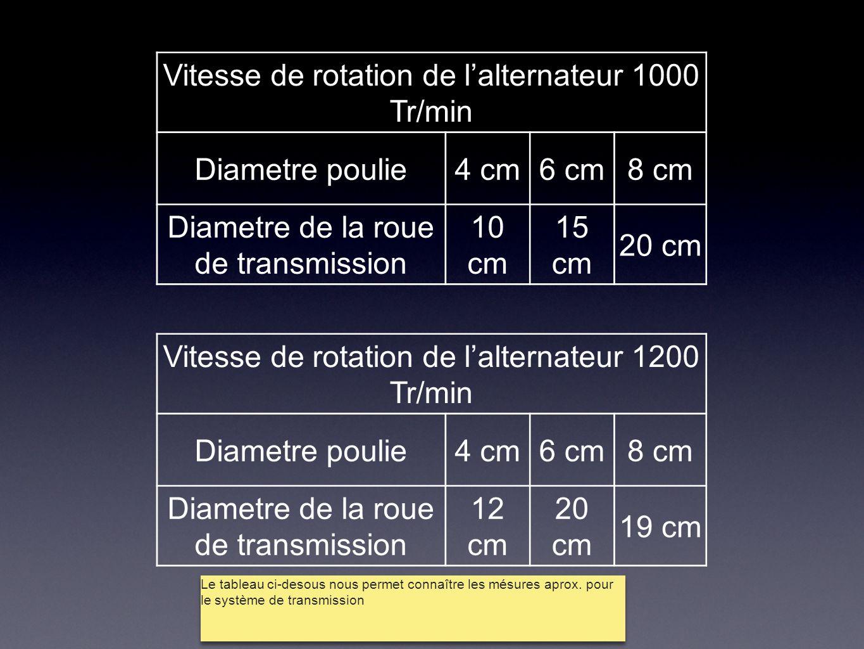 Vitesse de rotation de l'alternateur 1000 Tr/min