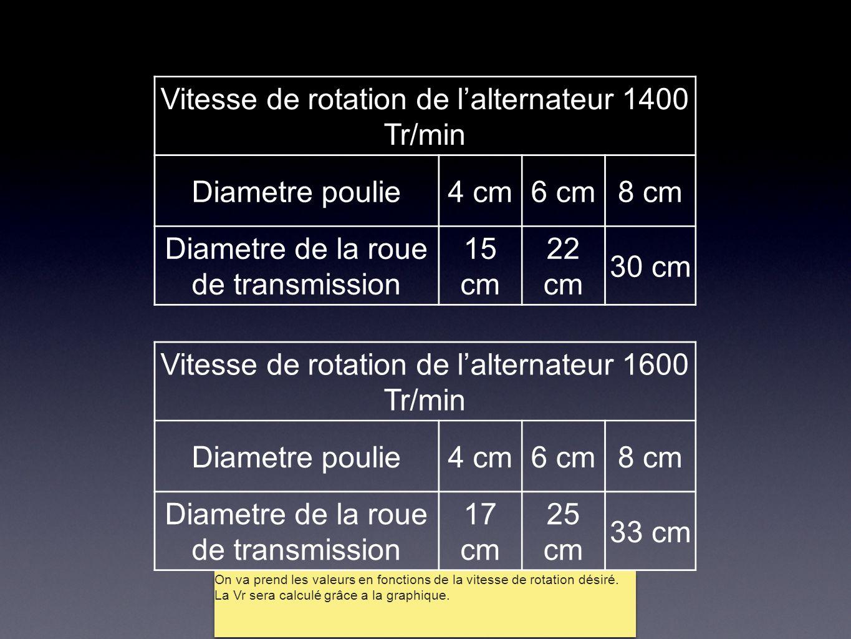 Vitesse de rotation de l'alternateur 1400 Tr/min