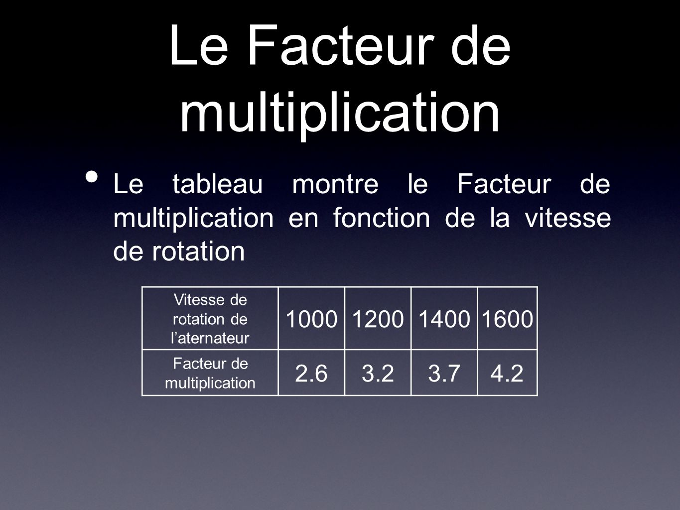 Le Facteur de multiplication