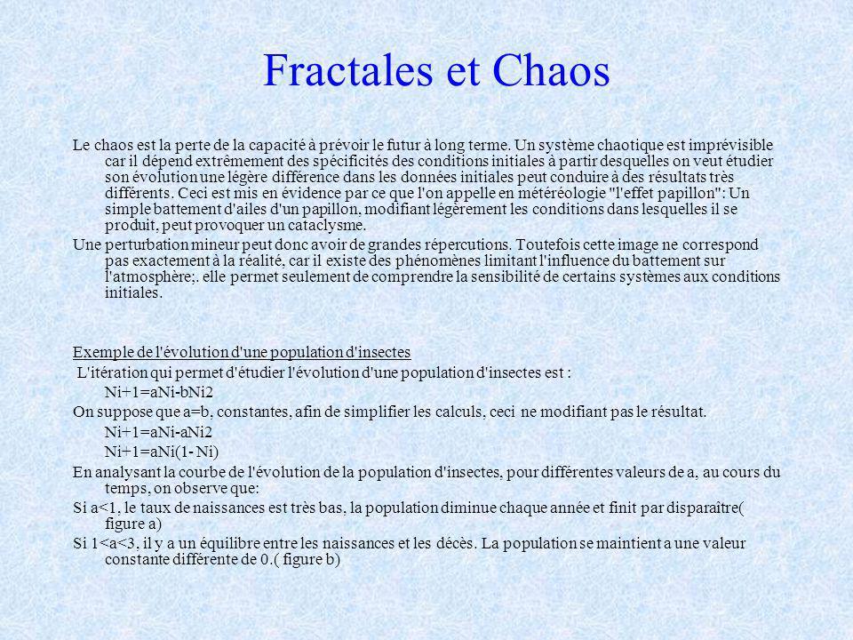 Fractales et Chaos