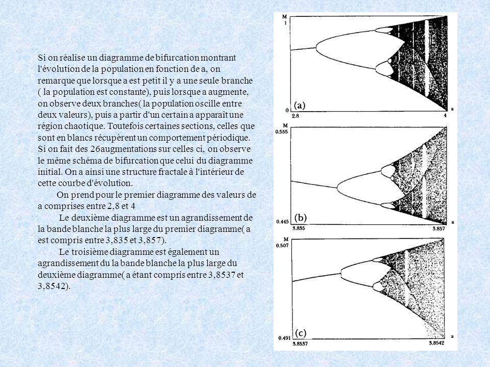 Si on réalise un diagramme de bifurcation montrant l évolution de la population en fonction de a, on remarque que lorsque a est petit il y a une seule branche ( la population est constante), puis lorsque a augmente, on observe deux branches( la population oscille entre deux valeurs), puis a partir d un certain a apparaît une région chaotique. Toutefois certaines sections, celles que sont en blancs récupèrent un comportement périodique. Si on fait des 26augmentations sur celles ci, on observe le même schéma de bifurcation que celui du diagramme initial. On a ainsi une structure fractale à l intérieur de cette courbe d évolution.