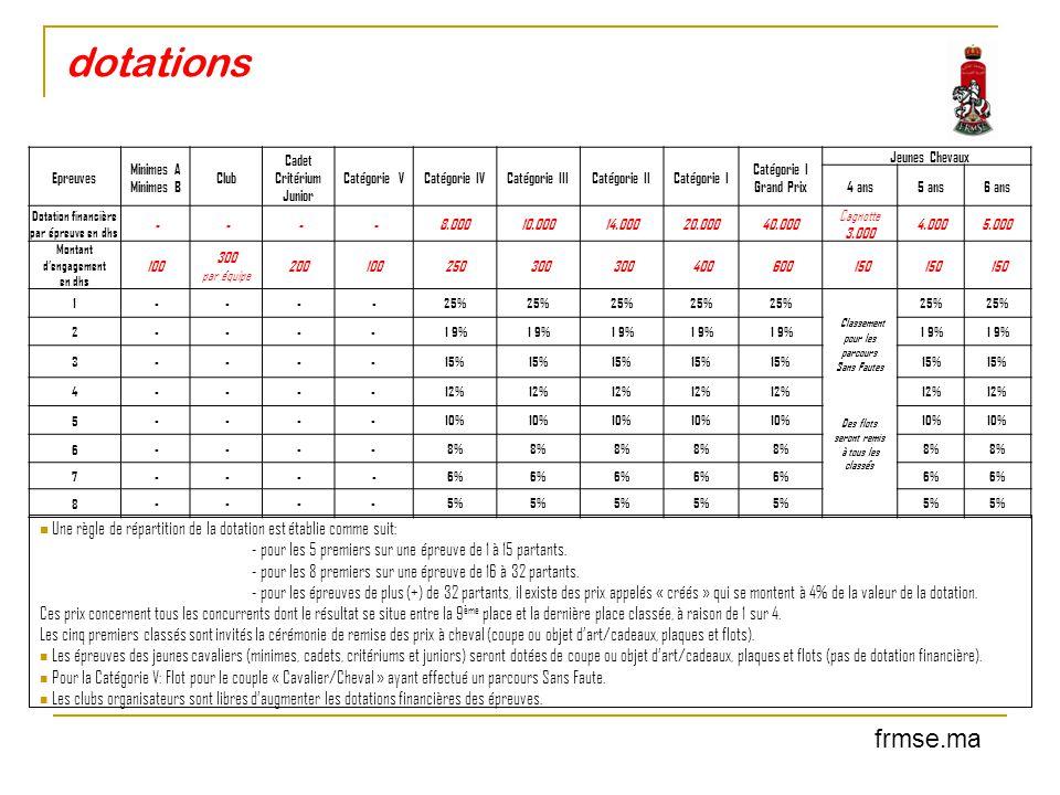 dotations Epreuves. Minimes A Minimes B. Club. Cadet Critérium Junior. Catégorie V. Catégorie IV.