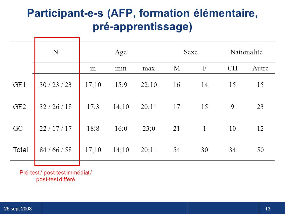 Participant-e-s (AFP, formation élémentaire, pré-apprentissage)