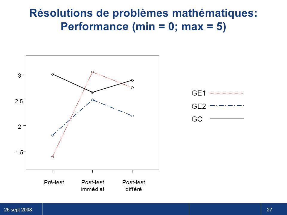 Résolutions de problèmes mathématiques: Performance (min = 0; max = 5)