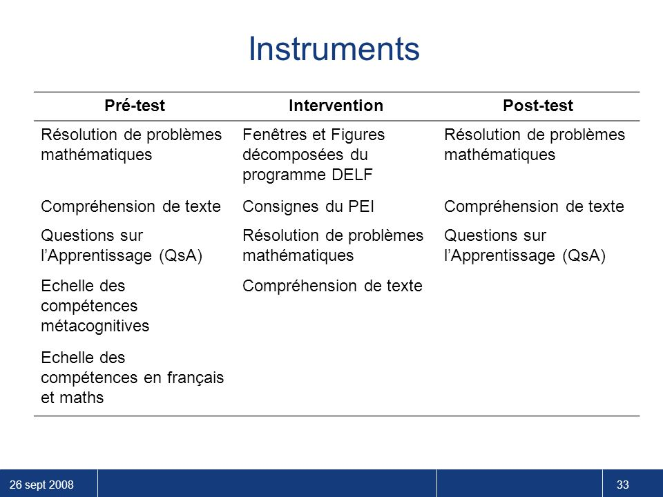 Instruments Pré-test Intervention Post-test