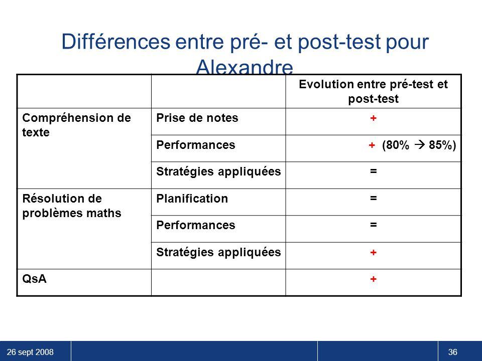 Différences entre pré- et post-test pour Alexandre