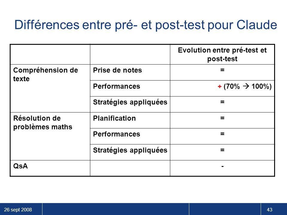 Différences entre pré- et post-test pour Claude