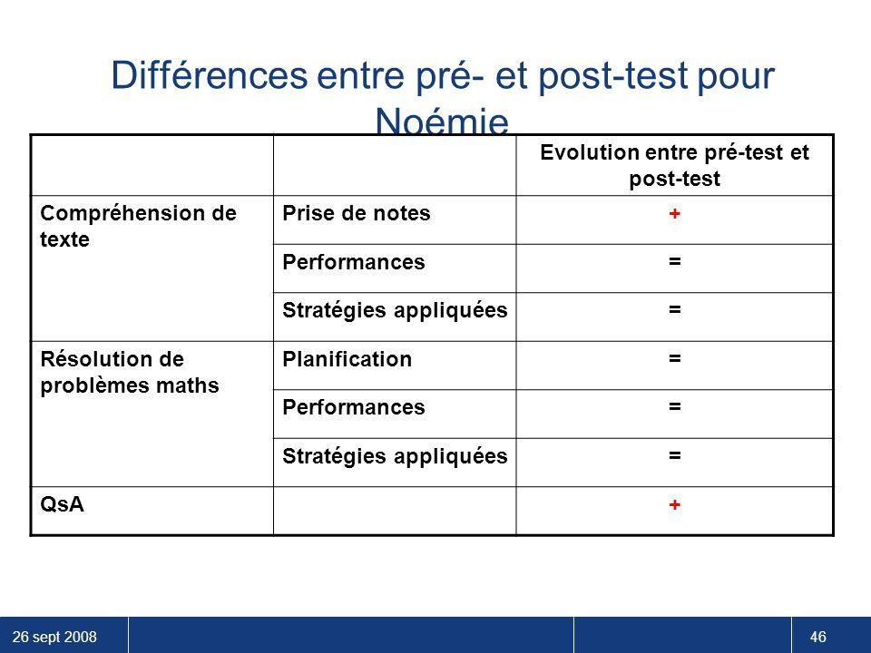Différences entre pré- et post-test pour Noémie