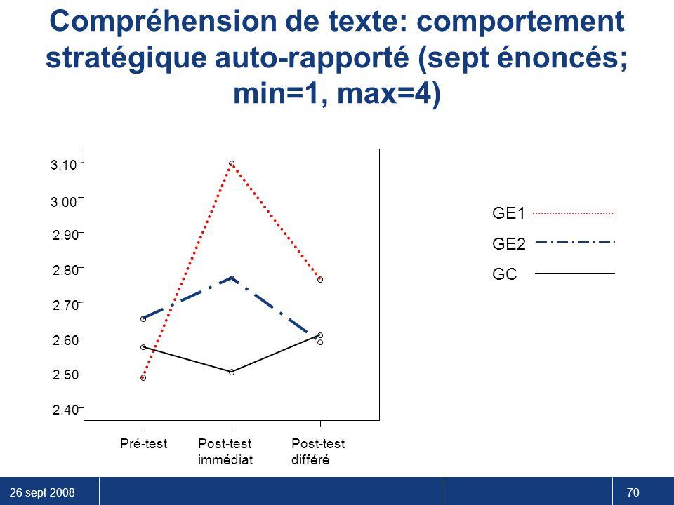 Compréhension de texte: comportement stratégique auto-rapporté (sept énoncés; min=1, max=4)