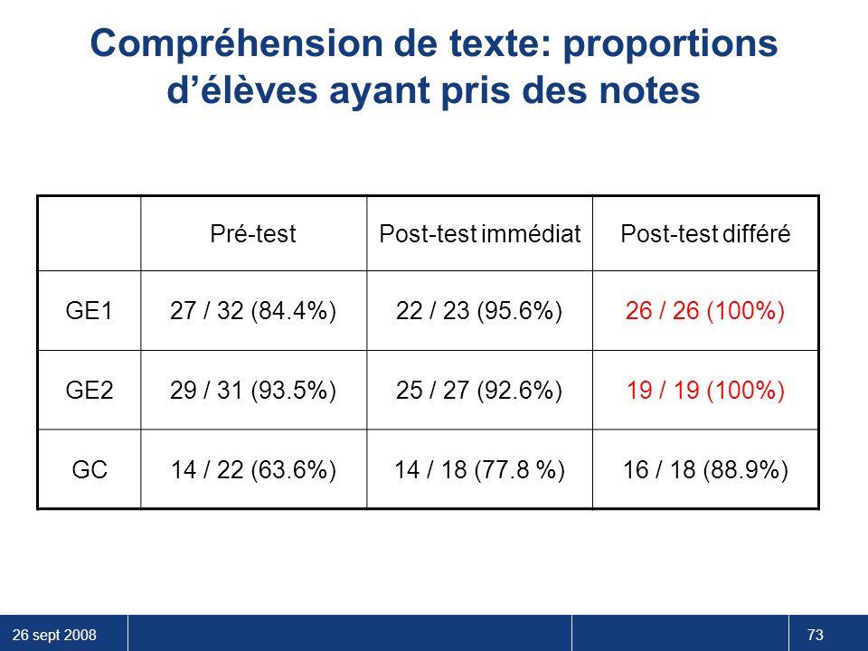 Compréhension de texte: proportions d'élèves ayant pris des notes