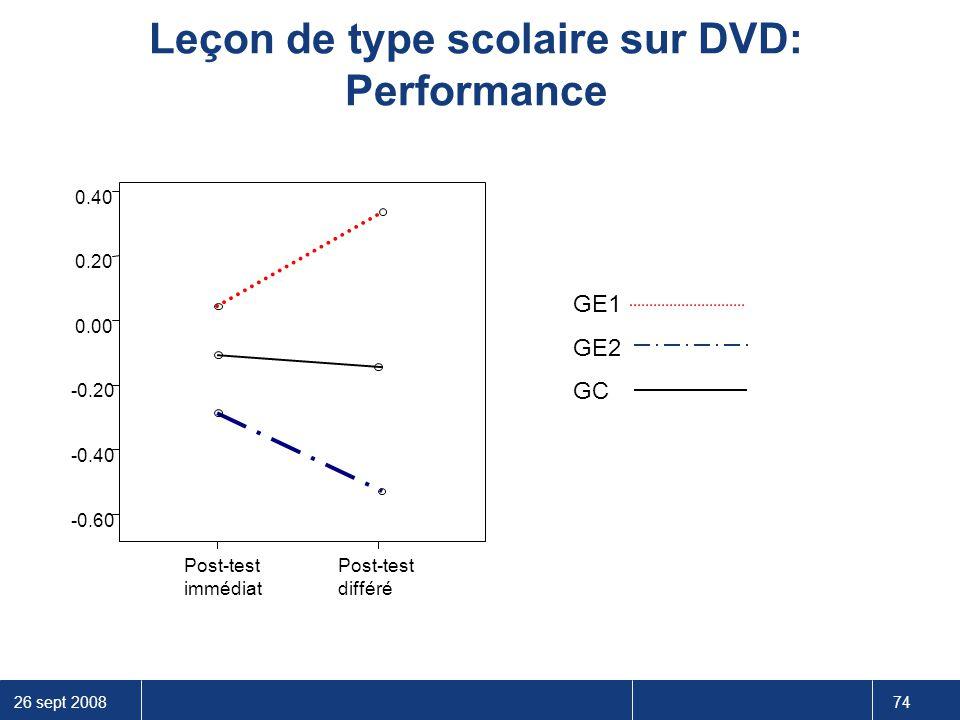 Leçon de type scolaire sur DVD: Performance