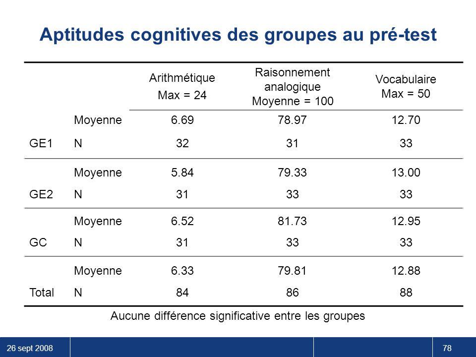 Aptitudes cognitives des groupes au pré-test