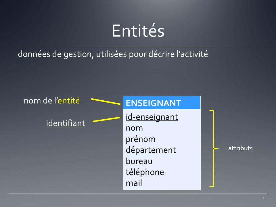 Entités données de gestion, utilisées pour décrire l'activité