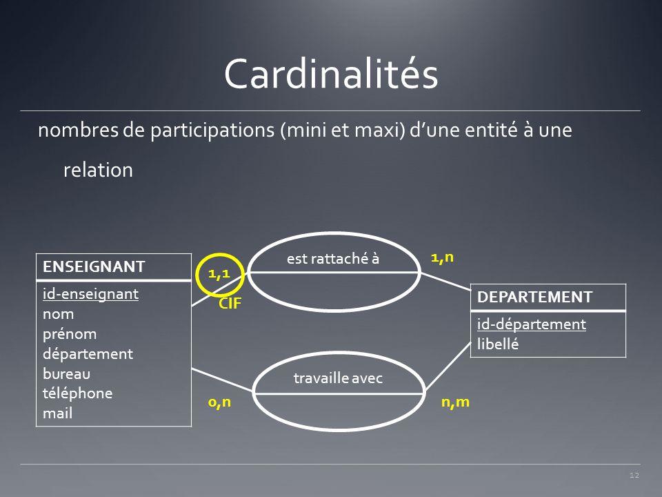 Cardinalités nombres de participations (mini et maxi) d'une entité à une relation. est rattaché à.