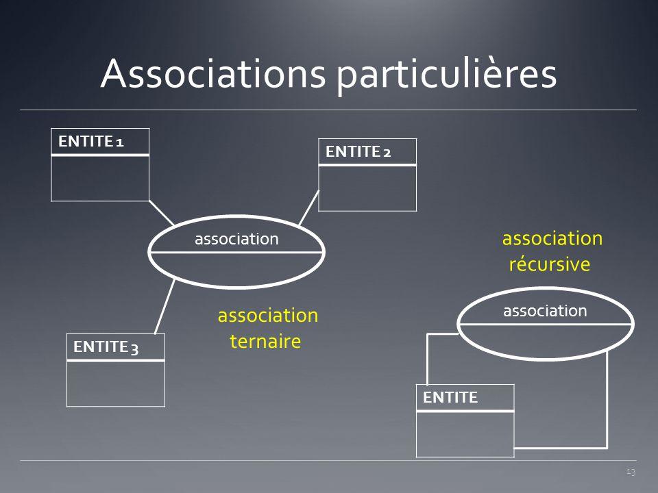 Associations particulières