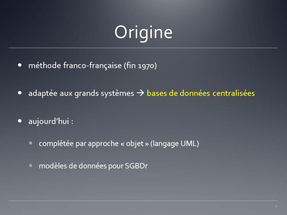 Origine méthode franco-française (fin 1970)