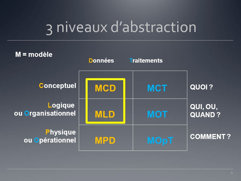 3 niveaux d'abstraction