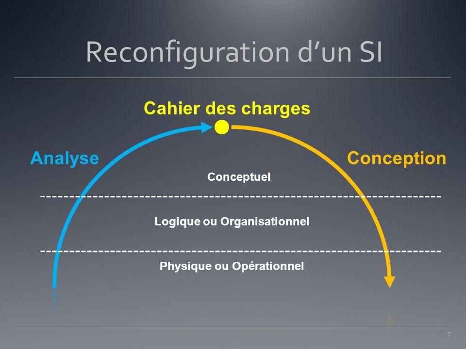 Reconfiguration d'un SI