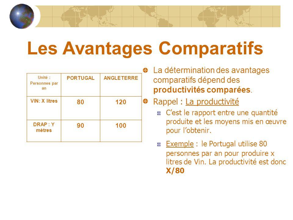 Les Avantages Comparatifs